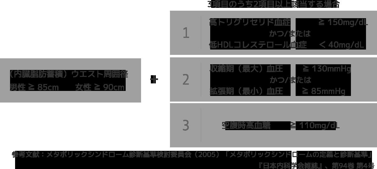 メタボリック シンドローム 診断 基準